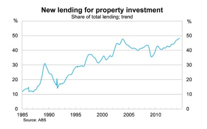 New Lending graph