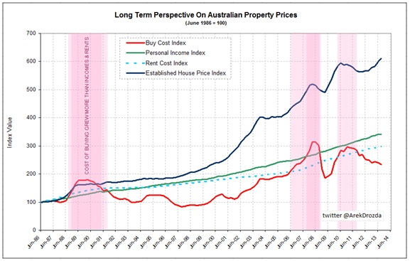 housing affordability graphic 02.12.2014