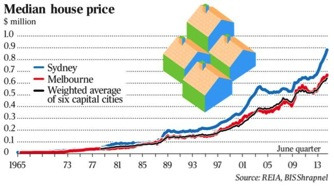 05.05.2015 - historical house price graph