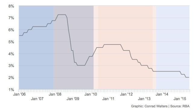 21.07.2015 - RBA rate graph